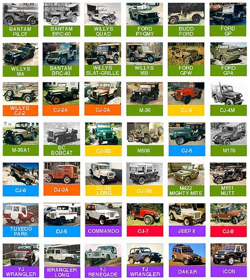History of the Jeep